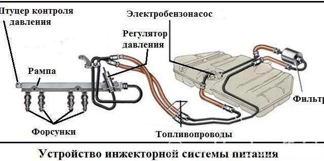 - Ремонт топливной системы